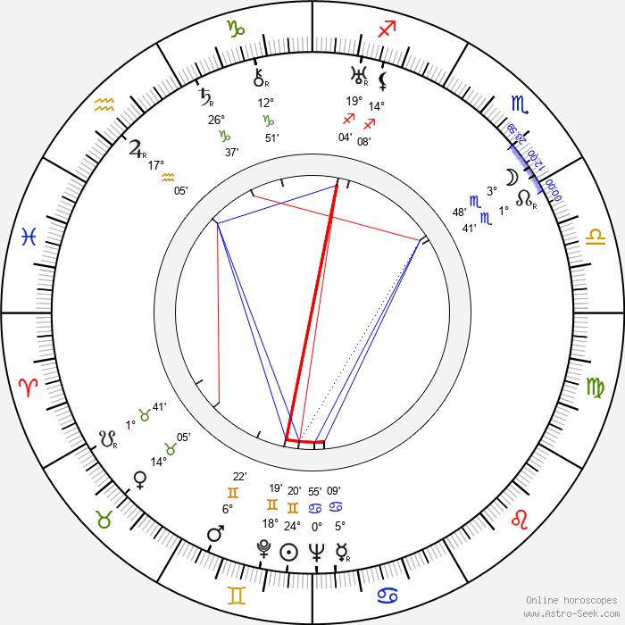 Ludwig Linkmann - Birth horoscope chart