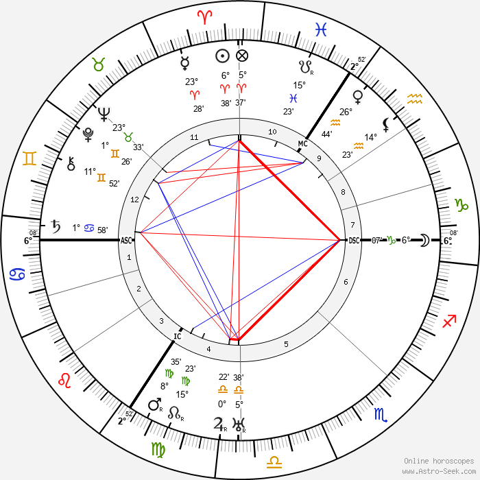 Ludwig Mies van Der Rohe - Birth horoscope chart