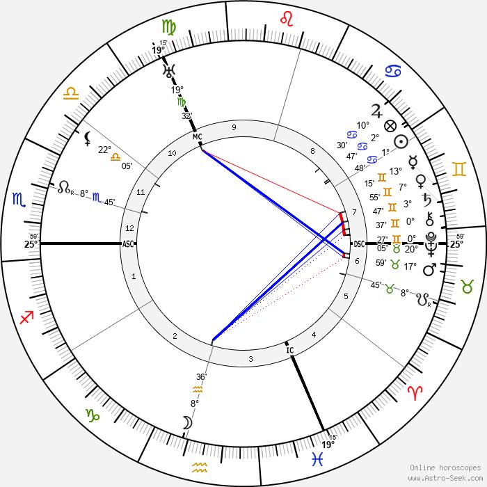 Ludwig Muller - Birth horoscope chart