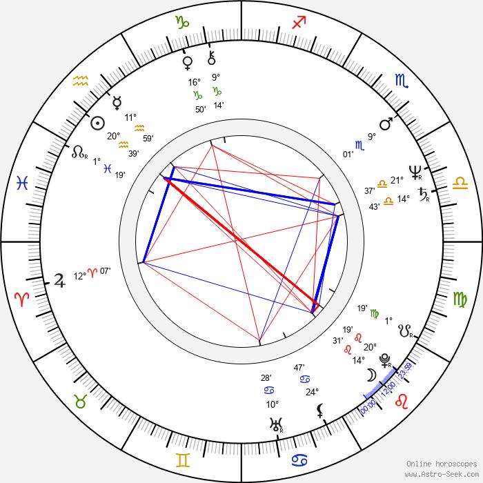 Ludwig Oechslin - Birth horoscope chart