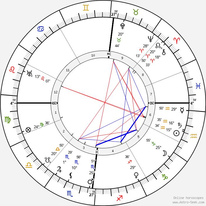 Ludwig Prandtl - Birth horoscope chart