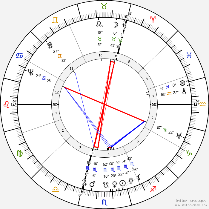 Ludwig Spindler - Birth horoscope chart