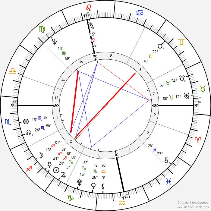 Ludwig van Beethoven - Birth horoscope chart