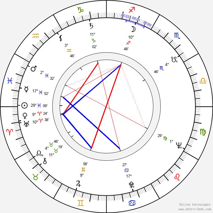 Ludwik Pak - Birth horoscope chart