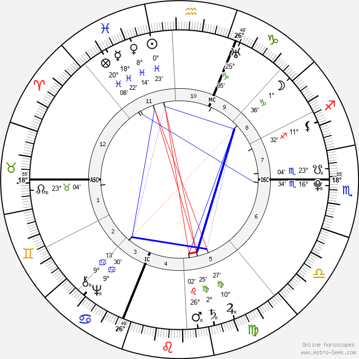 Luigi Boccherini - Birth horoscope chart