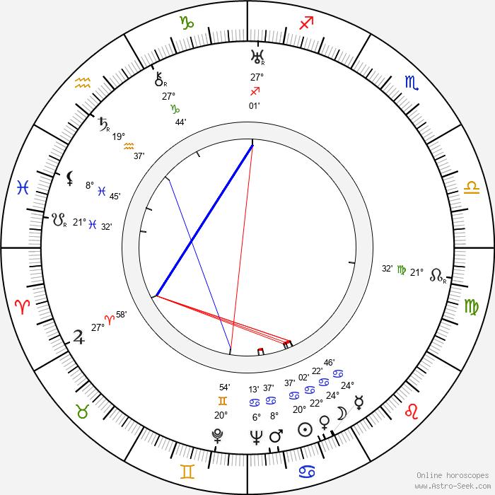 Luigi Capuano - Birth horoscope chart
