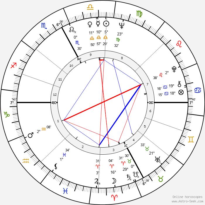Luigi Diberti - Birth horoscope chart