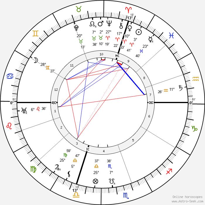 Luigi Einaudi - Birth horoscope chart