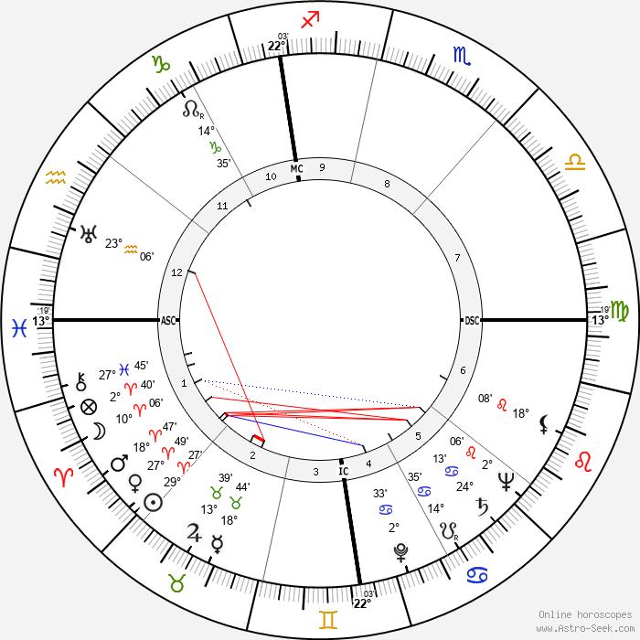 Luigi Griffanti - Birth horoscope chart