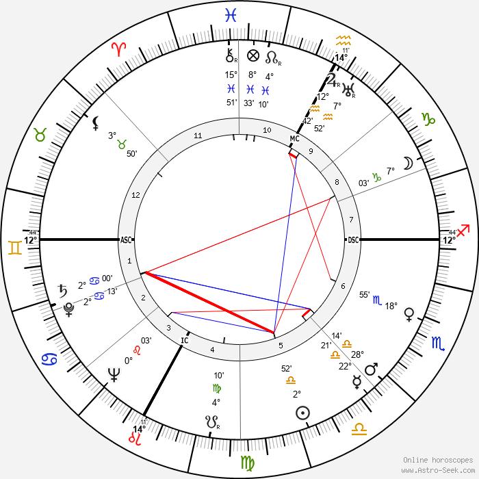 Luigi Gui - Birth horoscope chart