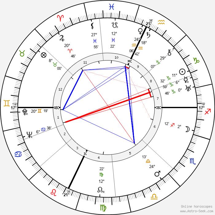 Luigi Zampa - Birth horoscope chart