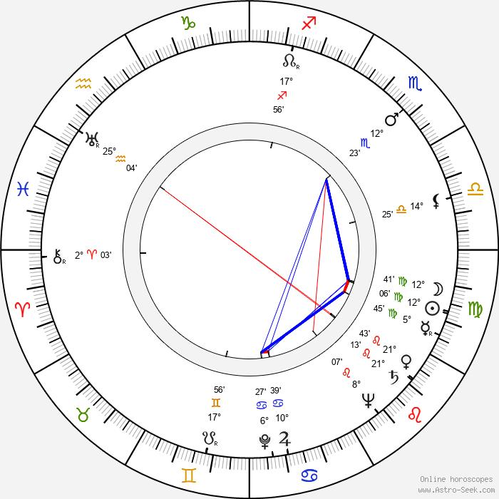 Luis Alcoriza - Birth horoscope chart