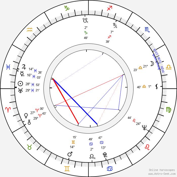 Luis Barboo - Birth horoscope chart