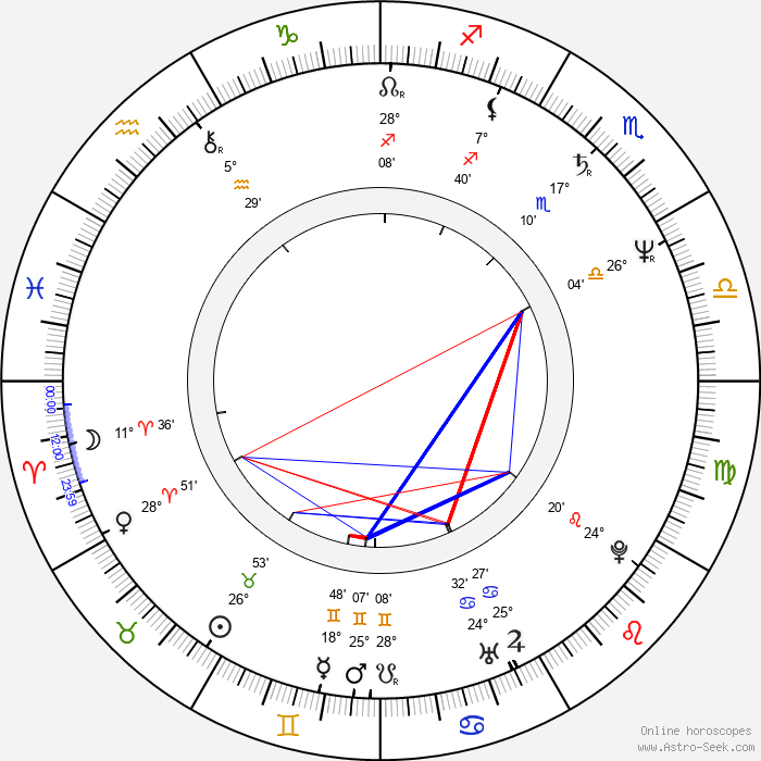 Luis Barone - Birth horoscope chart