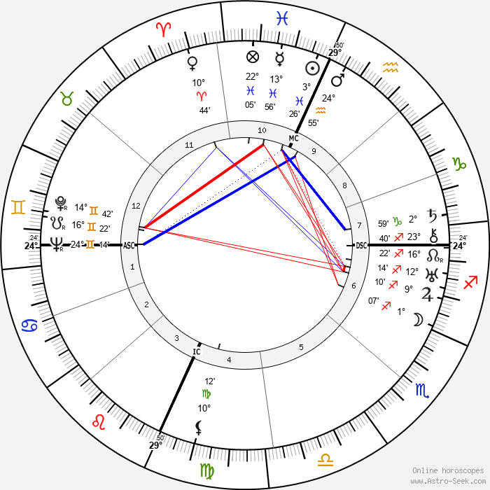 Luis Buñuel - Birth horoscope chart
