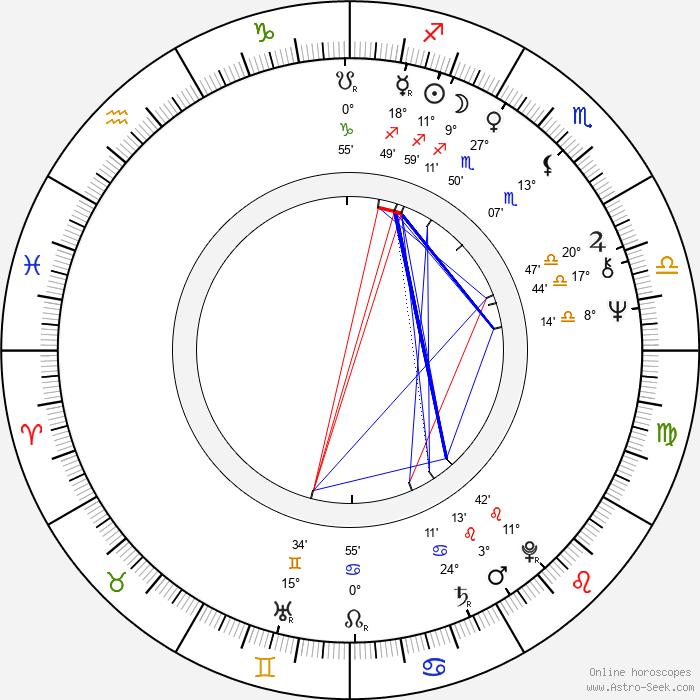 Luís Galvão Teles - Birth horoscope chart