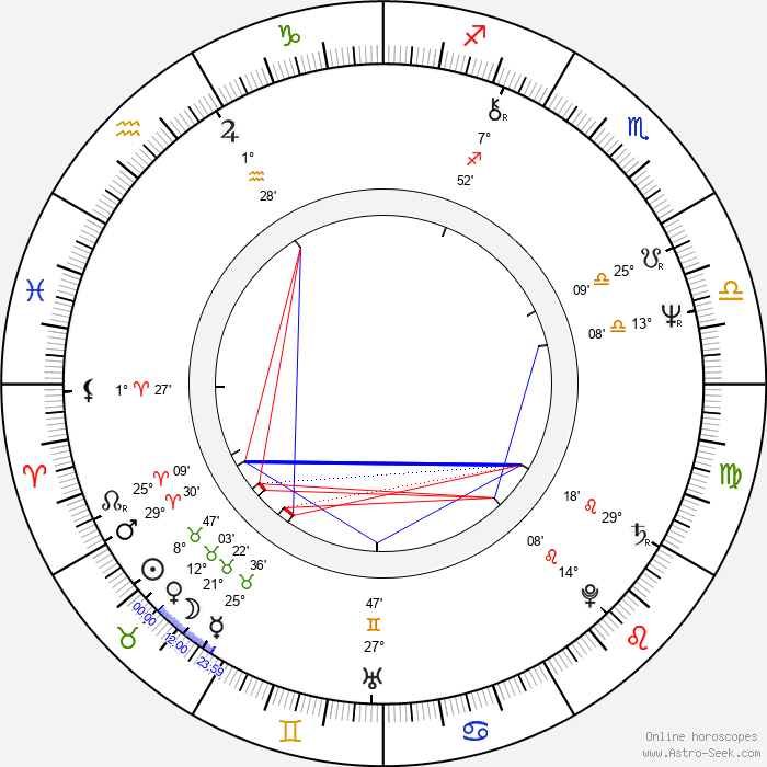 Luís Miguel Cintra - Birth horoscope chart