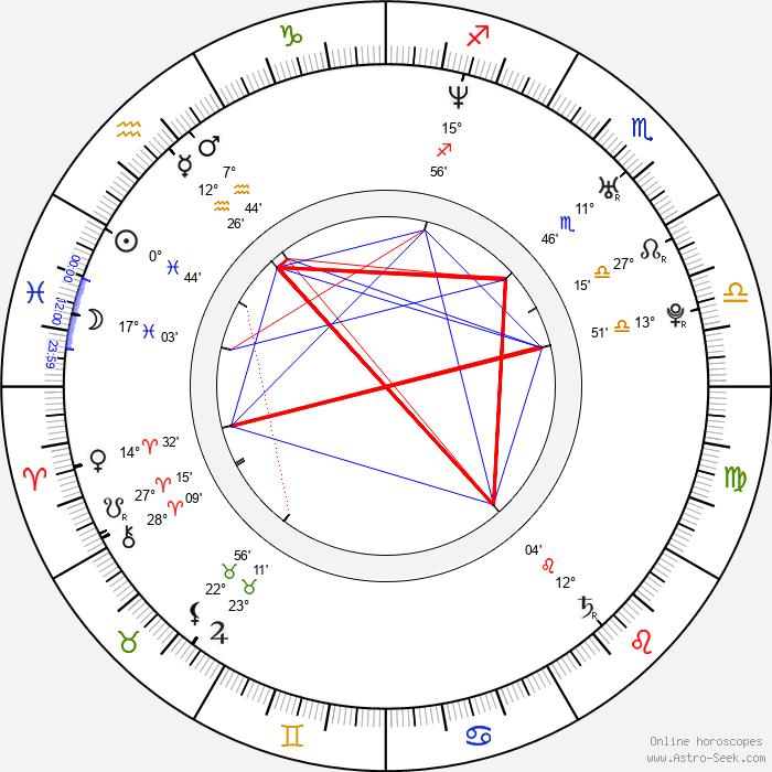Luis Piedrahita - Birth horoscope chart