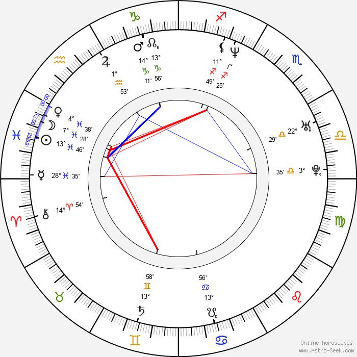 Luis Roberto Guzmán - Birth horoscope chart