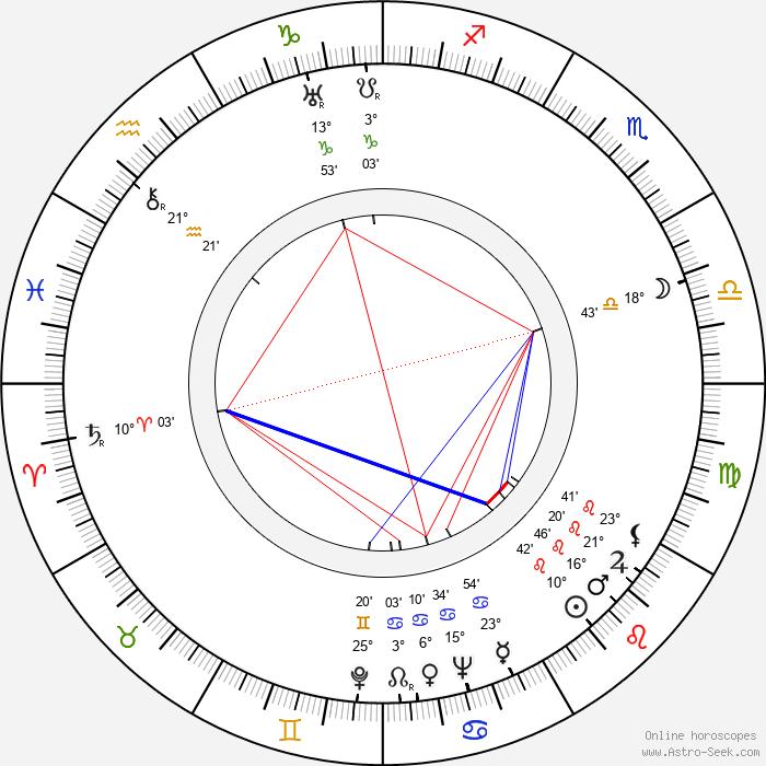 Luís Santos - Birth horoscope chart