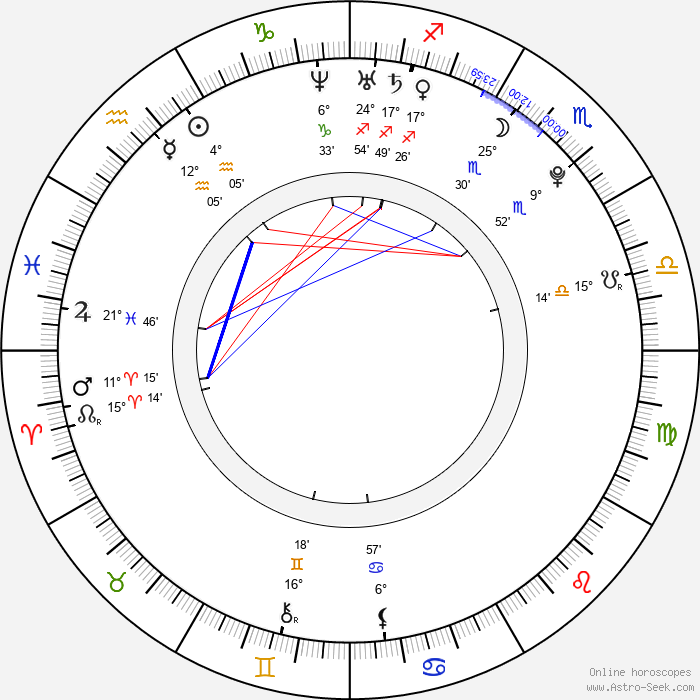Luis Suarez - Birth horoscope chart