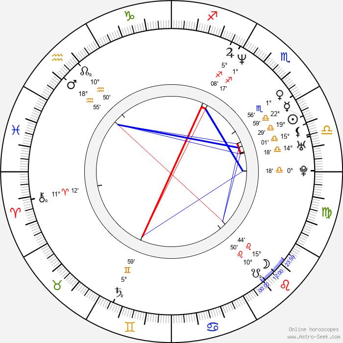 Luis Tosar - Birth horoscope chart