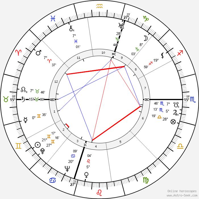 Luis Walter Alvarez - Birth horoscope chart