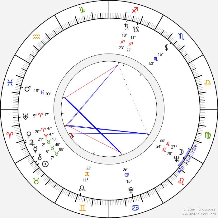 Luisa Della Noce - Birth horoscope chart