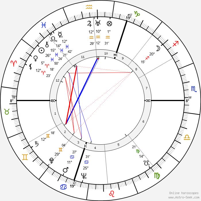 Luisa Ferida - Birth horoscope chart