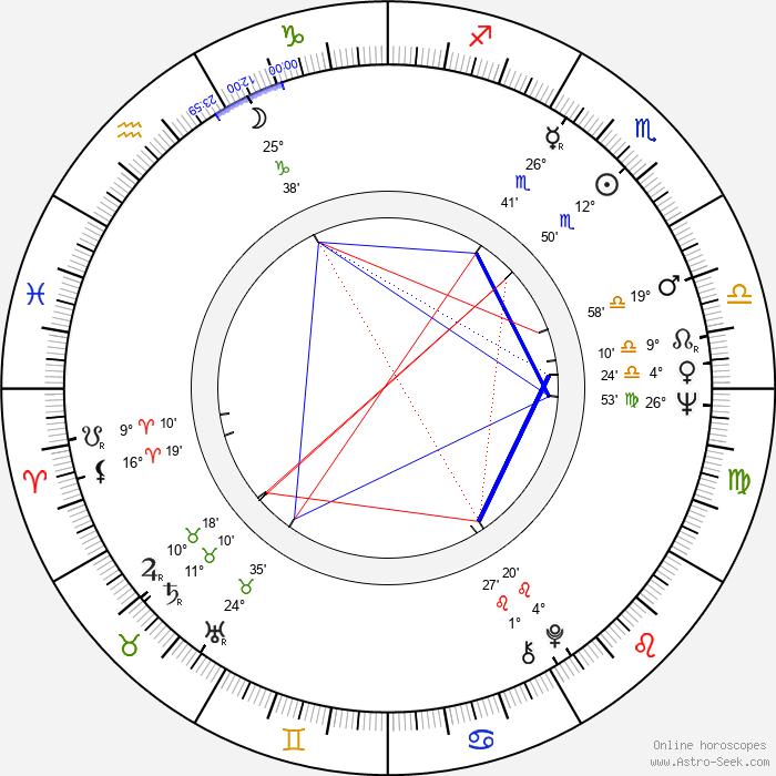 Luisa Morgantini - Birth horoscope chart