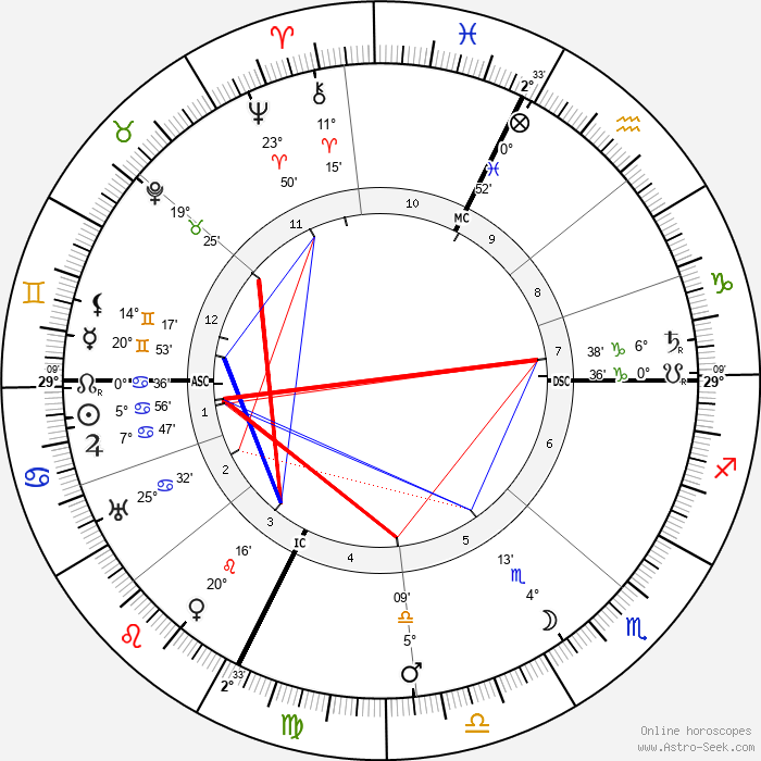 Luisa Tetrazzini - Birth horoscope chart