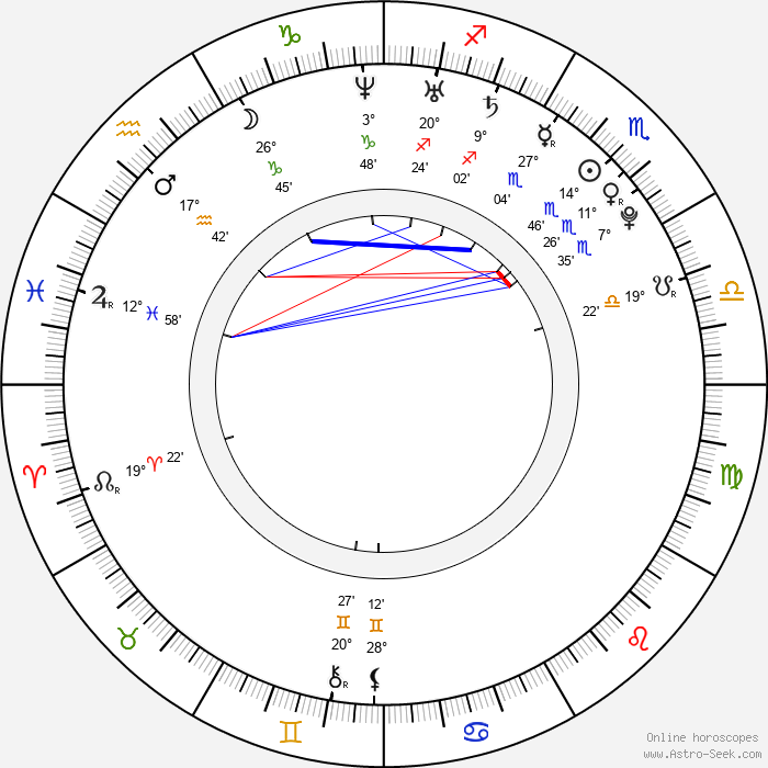 Luisa Wietzorek - Birth horoscope chart