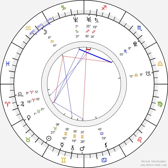Luisana Lopilato - Birth horoscope chart