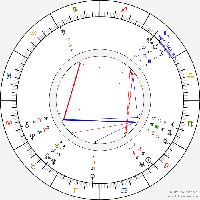 Luise Fleck - Birth horoscope chart