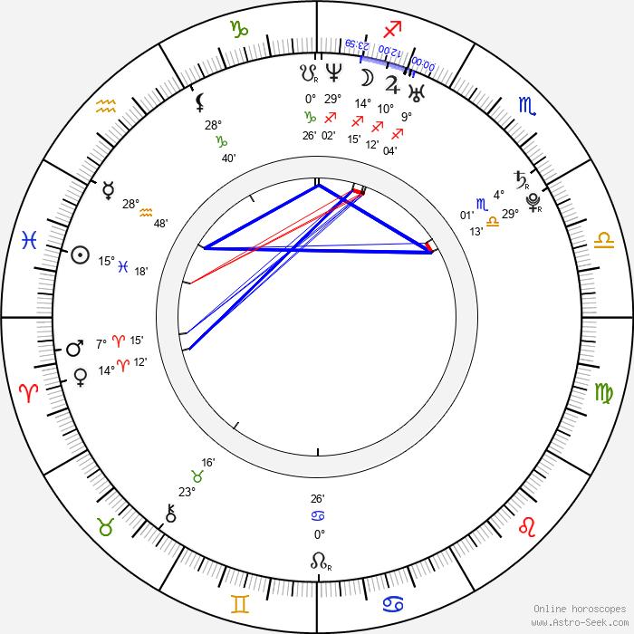 Luise Helm - Birth horoscope chart