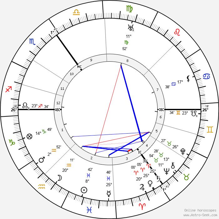 Luitzen Brouwer - Birth horoscope chart