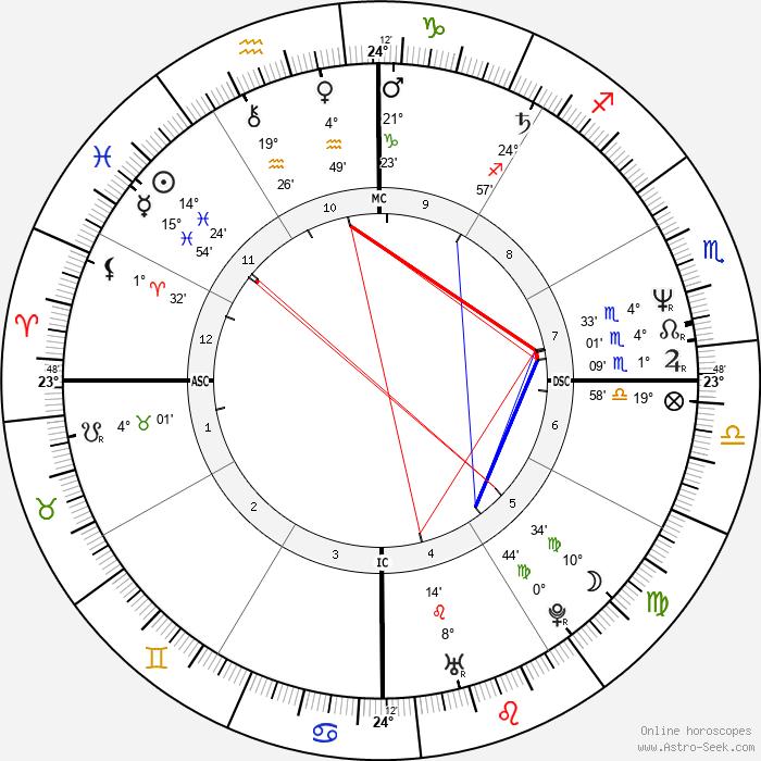 Luiz Delfino - Birth horoscope chart