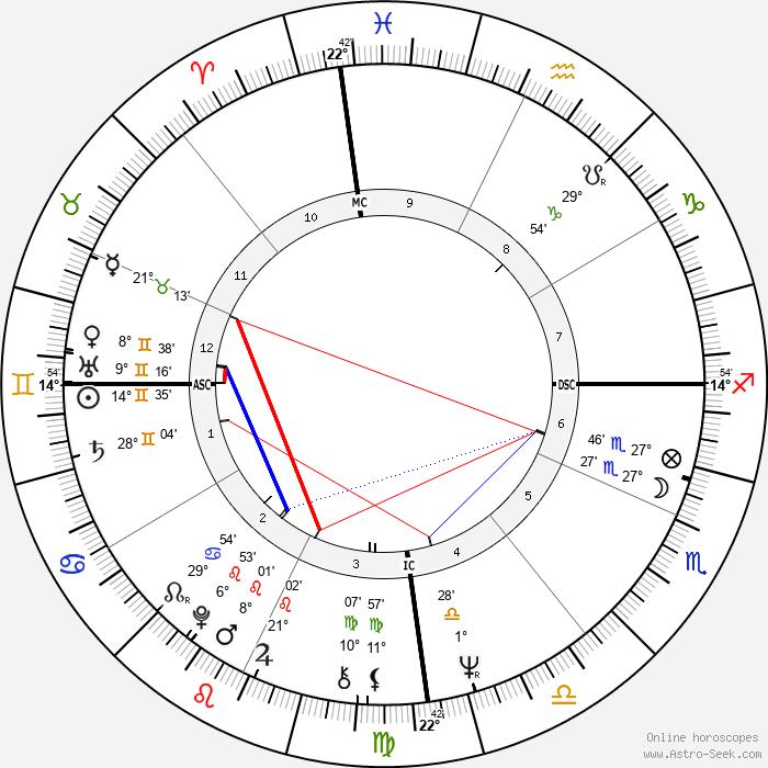 Luiz Pellegrini - Birth horoscope chart
