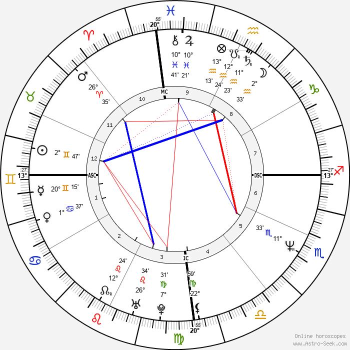 Luiza Brunet - Birth horoscope chart