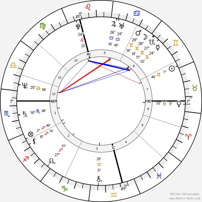 Luka Bloom - Birth horoscope chart