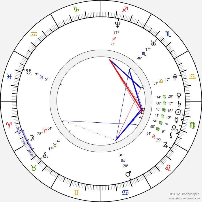 Lukas Behnken - Birth horoscope chart