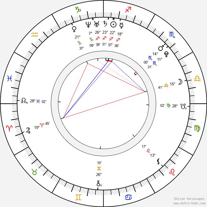 Lukas Colombo - Birth horoscope chart