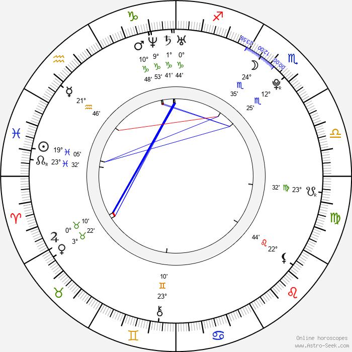 Lukáš Daneček - Birth horoscope chart