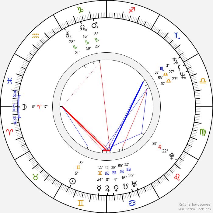 Lukas Dijkema - Birth horoscope chart