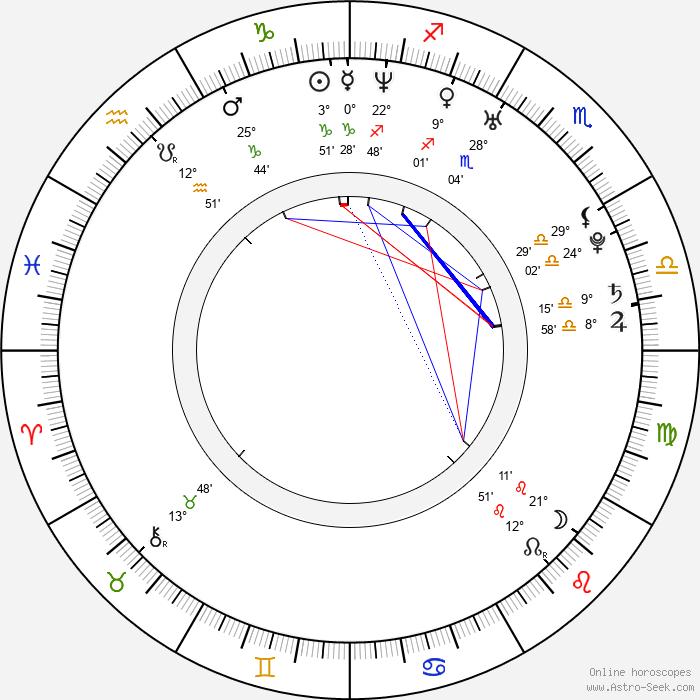 Lukáš Kantor - Birth horoscope chart