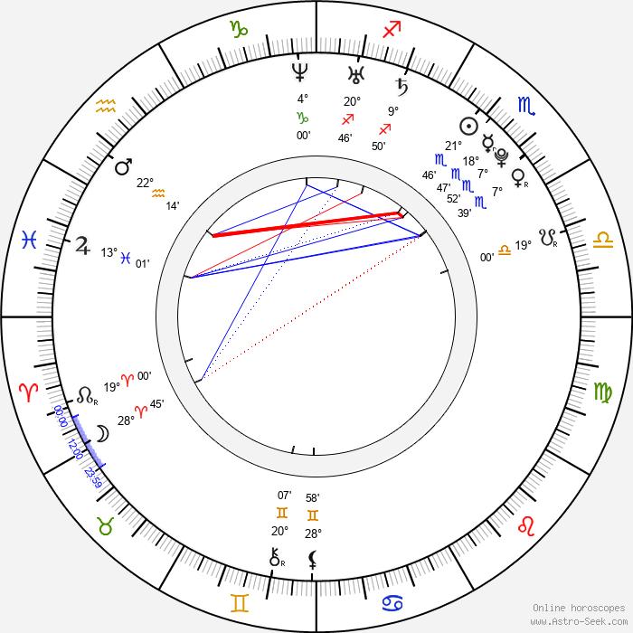 Lukáš Klimek - Birth horoscope chart