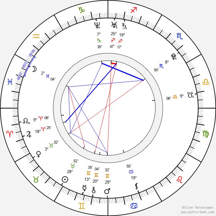 Lukáš Kobela - Birth horoscope chart