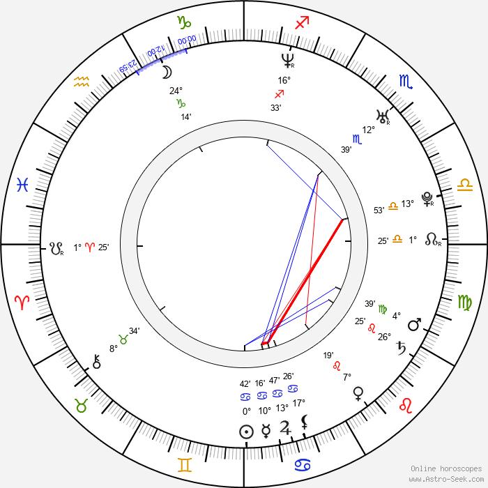 Lukáš Král - Birth horoscope chart