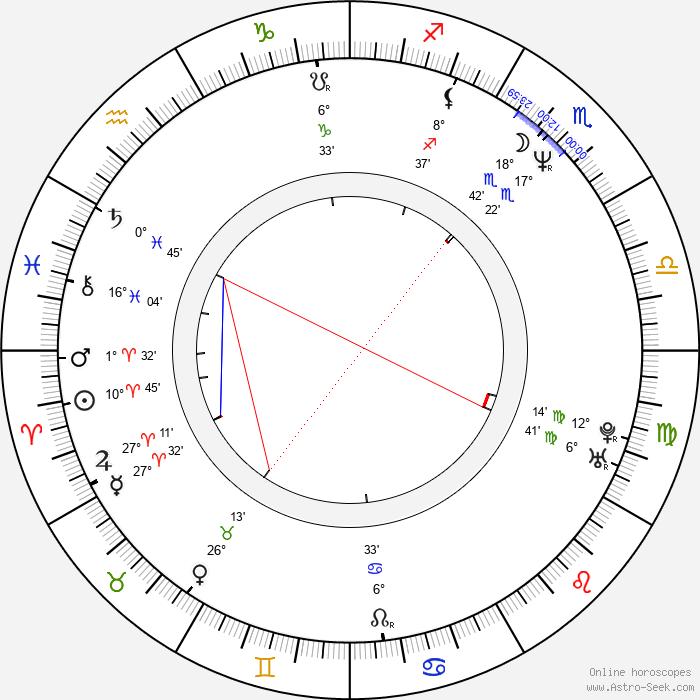 Lukas Nola - Birth horoscope chart