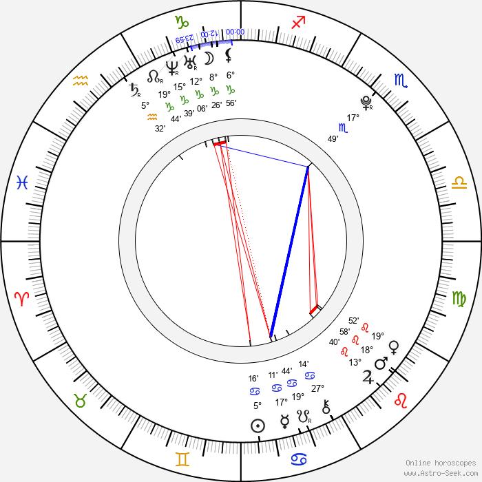 Lukáš Vacek - Birth horoscope chart